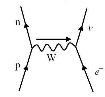 In A K Electron Capture Does The Electron Really Go Too Near To The