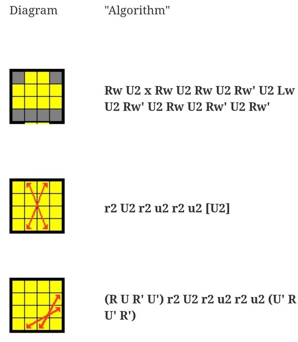 What is the 4×4×4 Rubik's Cube Edge Parity algorithm? - Quora