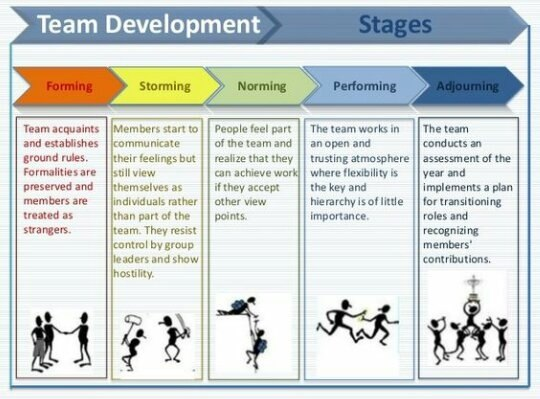 teams and team processes group dynamics Literatures on leadership and team/group dynamics, we know surprisingly little about how leaders create and handle effective teams in this article, we focus on leader-team dynamics through the lens.