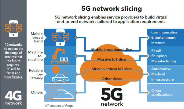 What is the main innovation behind 5G networks? - Quora