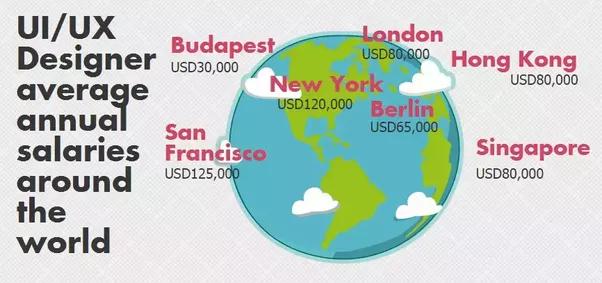 UI/UX designer salaries around the world