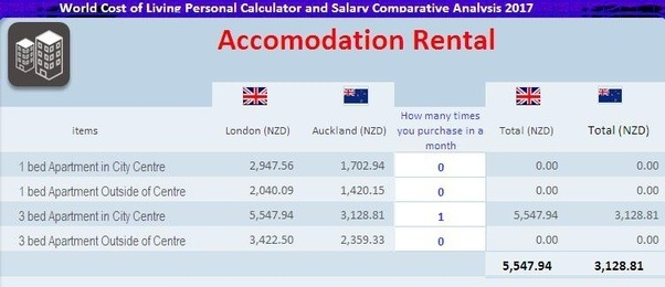 New zealand apartments monthly rent