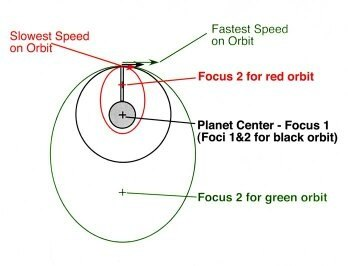 What is the orbital speed of earth? - Quora