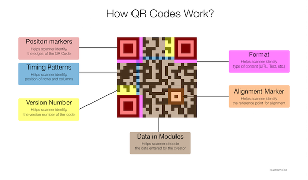 How is Snapchat QR code so different than others? How do you
