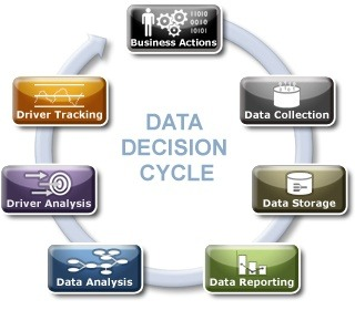 DATA DRIVEN BUSINESS DECISIONS PDF DOWNLOAD