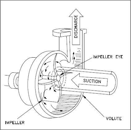 Side Suction On Centrifugal Pump Diagram Product Wiring Diagrams