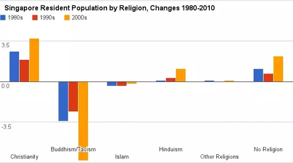 Why Did Christianity Grow So Fast In Singapore In The Last Few - Christian population