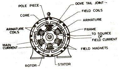 what is armature winding in alternator