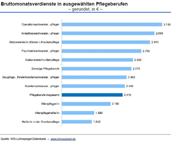 What\'s the salary for a nurse in Germany? - Quora