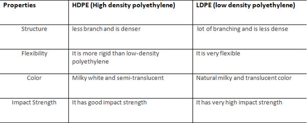 Low Density Polyethylene Ldpe : How do high density polyethylene hdpe and low