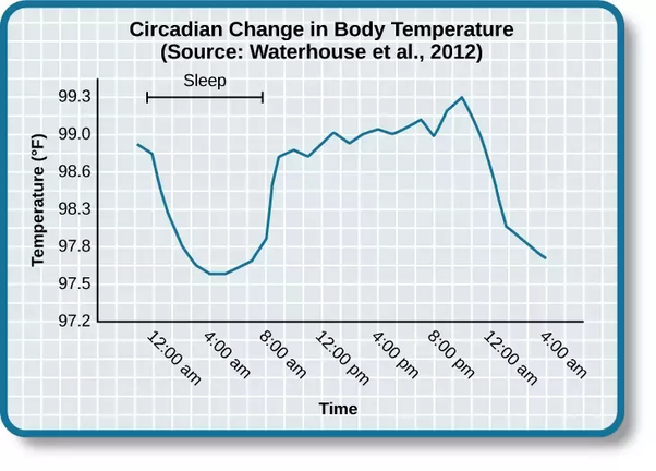 Is It Normal To Have A 35 9 C Body Temperature In The Morning After