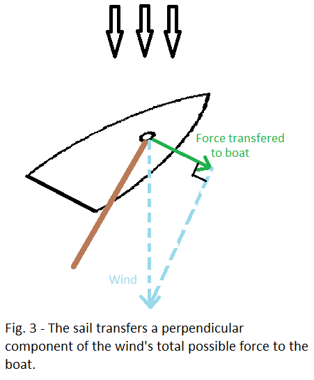 How do sailboats travel against the wind quora the wind pushes on the sail it can only push downward but a sail is an interesting device it captures only the component of the winds force publicscrutiny Choice Image
