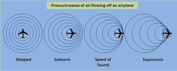 Why is breaking the sound barrier so loud? - Quora