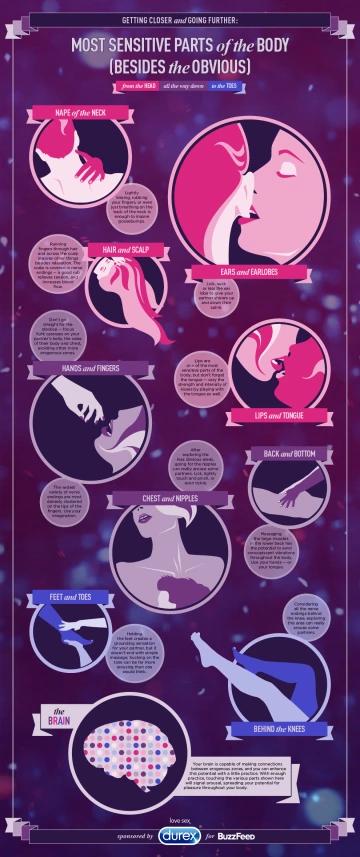 Sensitive body parts