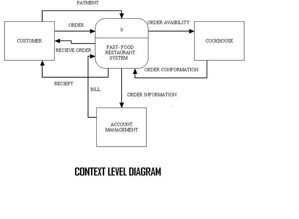 How to make a data flow document for a website quora here is context level dfd diagram of order system ccuart Images
