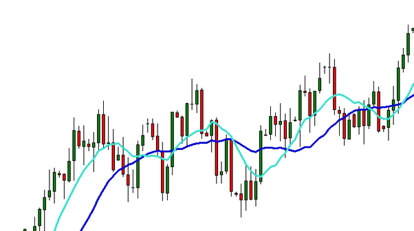 What was the best and simplest trading system ever? - Quora