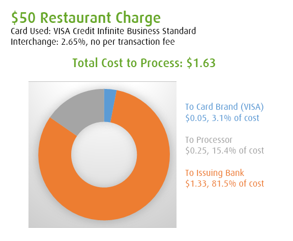 What portion of the credit card processing fee goes to the issuing it is important to know that the interchange rate tables vary with the type of business how your business is coded at the processor will determine what set reheart Choice Image
