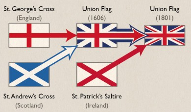What is the difference between england wales scotland ireland when it comes to international politics it is the sovereign nation of the uk that is recognized and not any of the four constituent countries ccuart Image collections