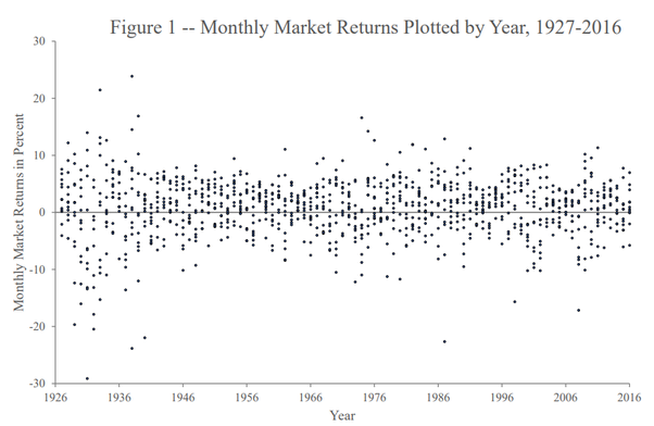 Fama French - monthly market returns plotted by year