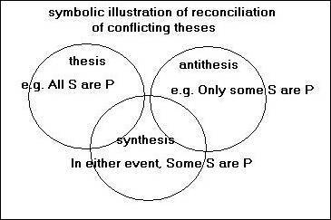 synthesis example for thesis