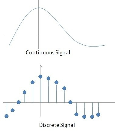 Are All Continuous Time Signals Analog Signals Quora