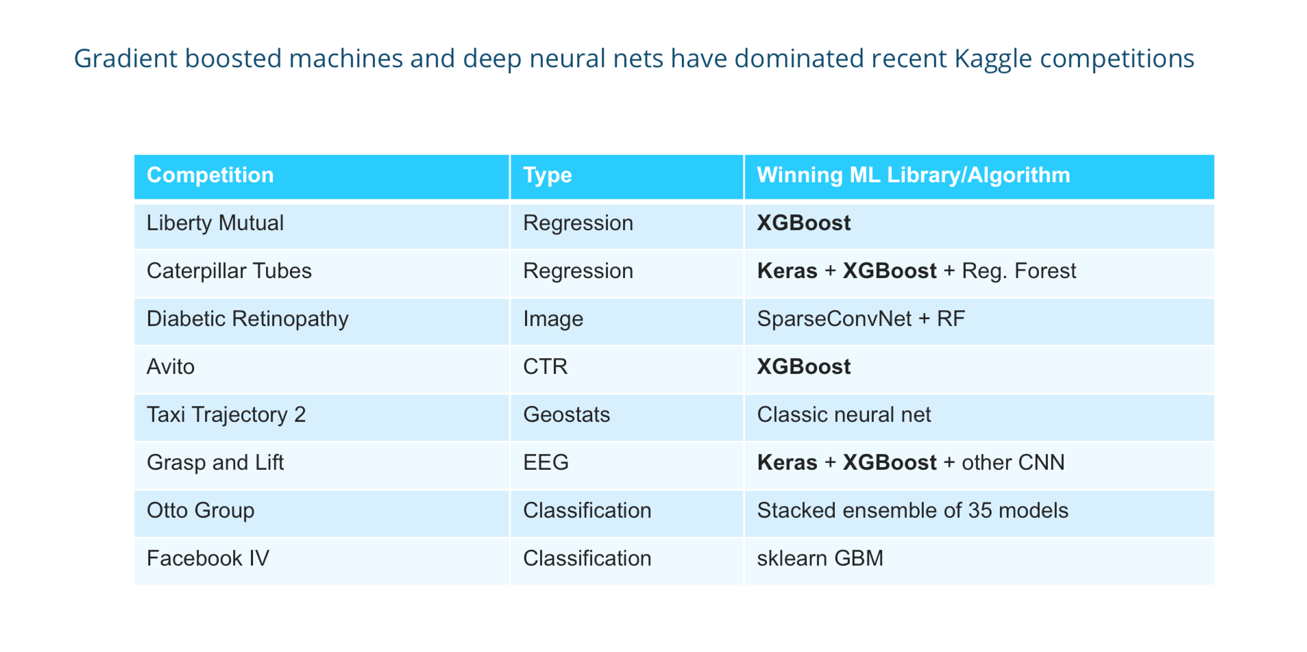What machine learning approaches have won most Kaggle competitions
