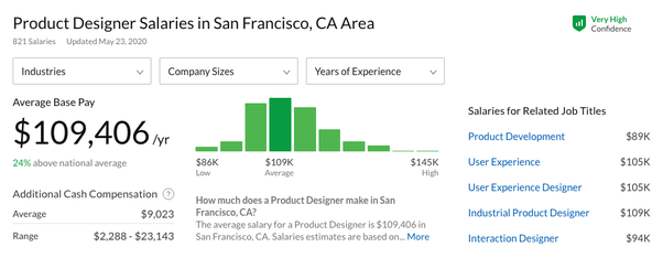 Why Are Ui Ux Designers Paid More Than Web Developers Quora