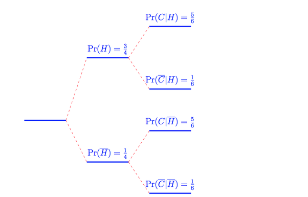 How to use tree diagrams in probability quora here ccuart Gallery
