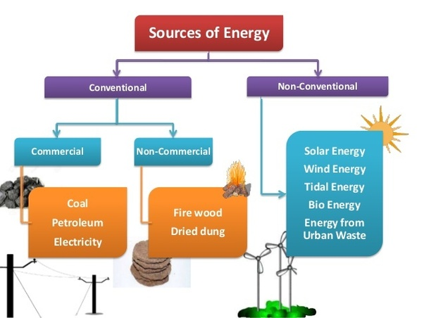 Advantages Of Conventional Energy Quora