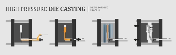 What is high pressure die casting? - Quora