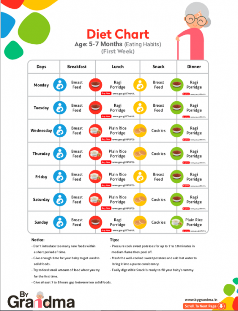 What Is The Best Baby Food Age 6 24 Months Quora
