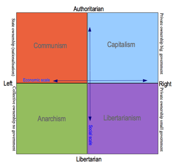 libertarian and authoritarian theories of media Four theories of the press the authoritarian, libertarian, social responsibility, and soviet communist concepts of what the press should be and do.