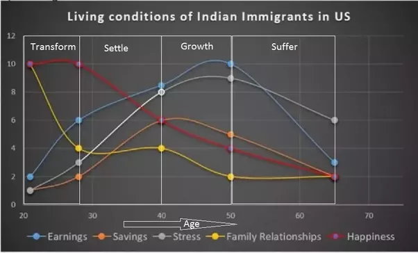 Is settling in the USA worth it for an Indian? - Quora