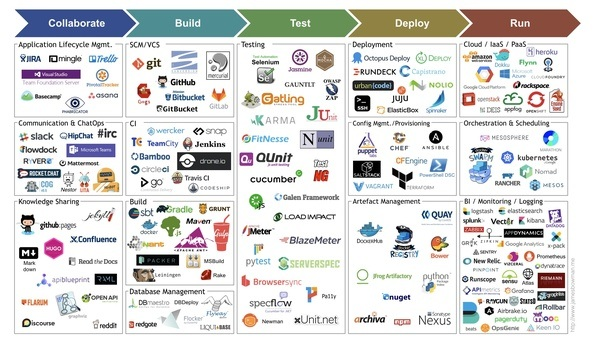 What Are The More Efficient Combinations Of Devops Tools