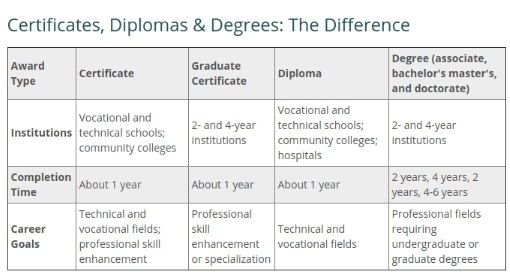 What are certification courses? - Quora
