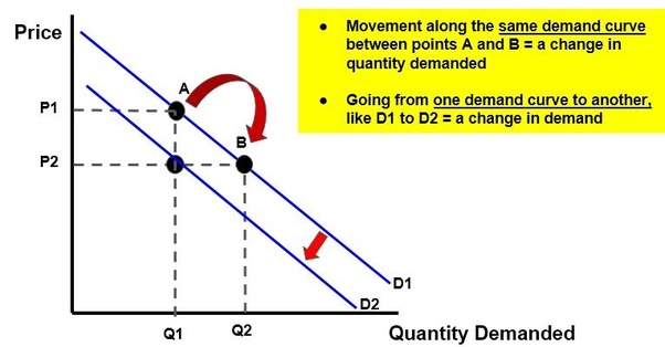 what is the difference between demand and quantity demanded quizlet