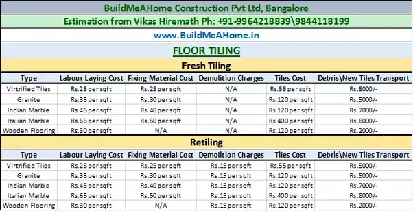 How much do floor tiles cost in india quora for Flooring companies in my area
