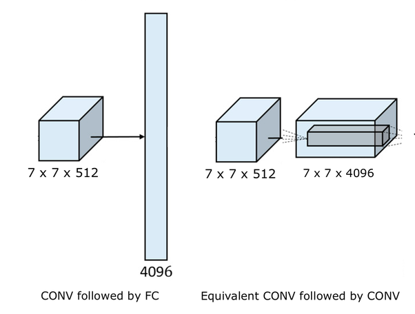 How is the code for a convolutional neural network for image