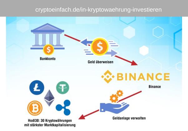 Eine bitcoin-investition