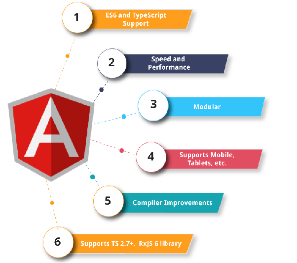 Do We Need To Learn All Versions Of Angular To Be