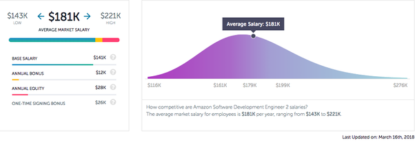 What is the total (base + stock + bonus) salary for an Amazon SDE II