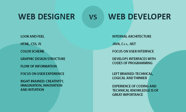 What Is The Difference Between Computer Programmers Software Developers Software Engineers And Web Designers Developers Quora