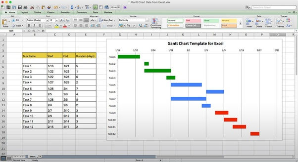 What Is A Bar Chart In Construction How Is It Used And