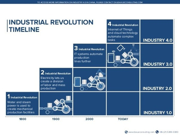 What Is The Main Difference Between Industry 3 0 And
