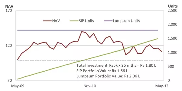 What are the pros cons of a systematic investment plan for Sips price