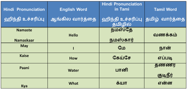 How to learn spoken english through tamil pdf