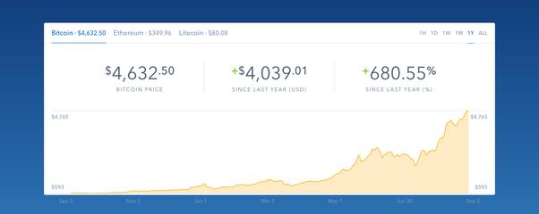 bitcoin investimento stupido cerco lavoro estetista casarano