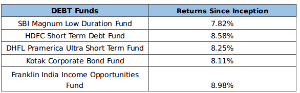 What are the best debt funds in India to invest for at least 3 years