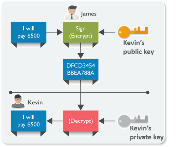 here in the above figure james sends 500 to kevin james uses kevins public key for the transaction the public key is the address in a blockchain