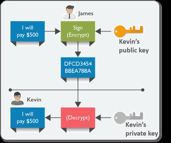 how does blockchain work bitcoin